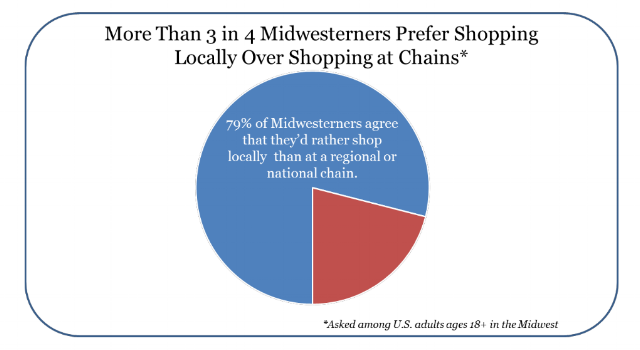 Lead Bank Survey Results: Midwesterners Primed to Buy, and Bank, Local This Holiday Season